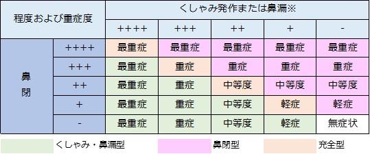 アレルギー性鼻炎の重症度分類2